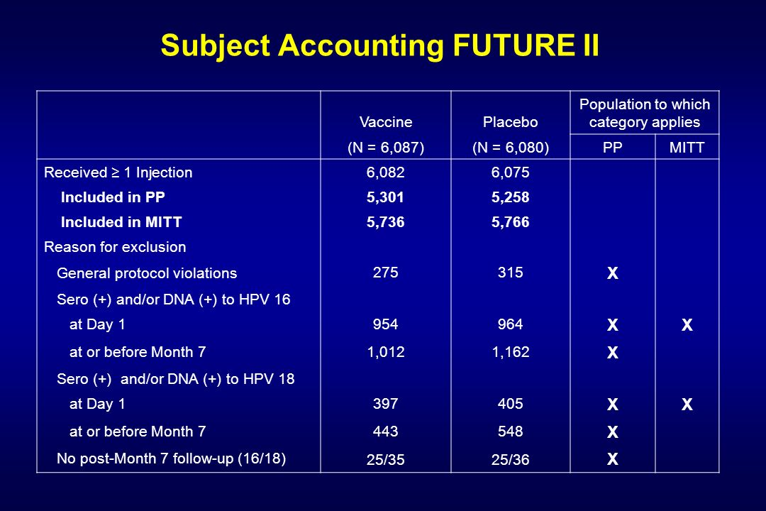 Subject Accounting FUTURE II