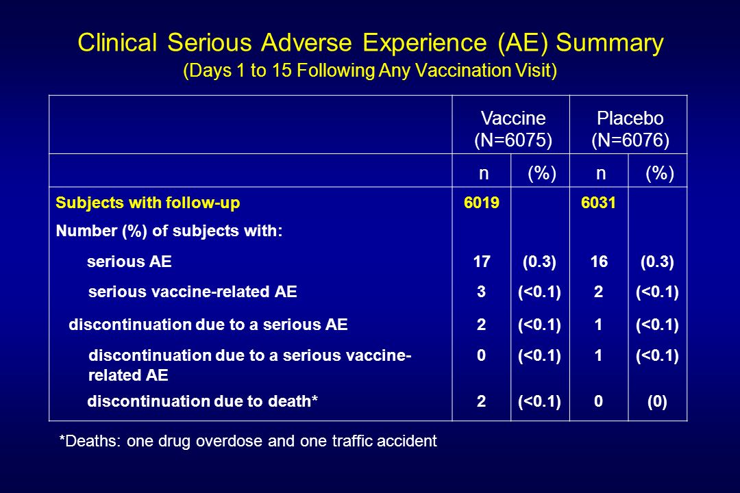 Clinical Serious Adverse Experience (AE) Summary (Days 1 to 15 Following Any Vaccination Visit)