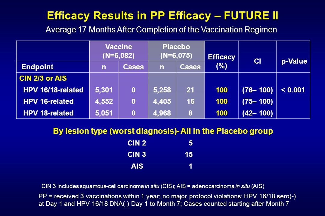 Efficacy Results in PP Efficacy – FUTURE II