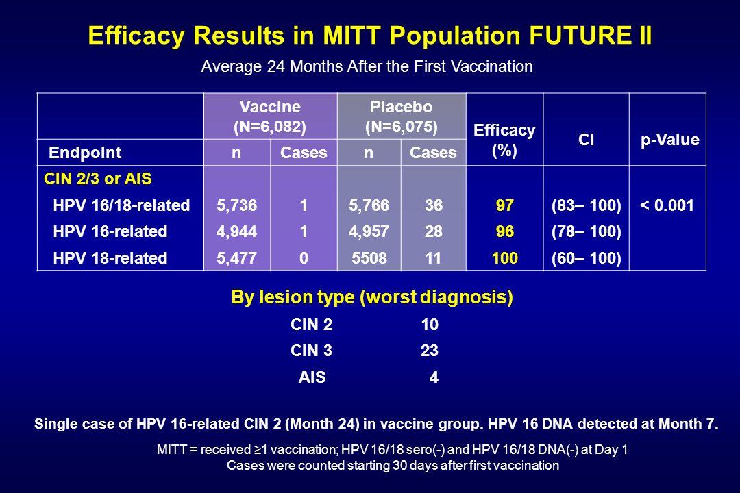 Efficacy Results in MITT Population FUTURE II