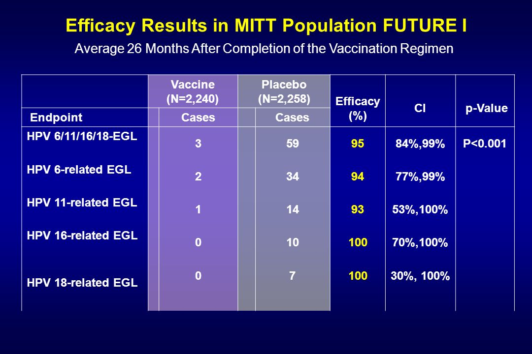 Efficacy Results in MITT Population FUTURE I