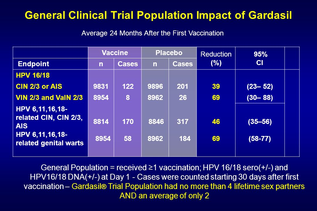 General Clinical Trial Population Impact of Gardasil
