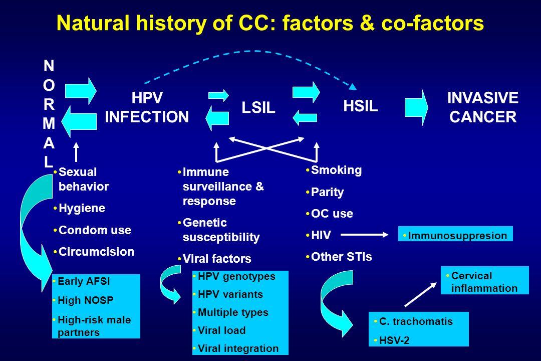 Natural history of CC: factors & co-factors