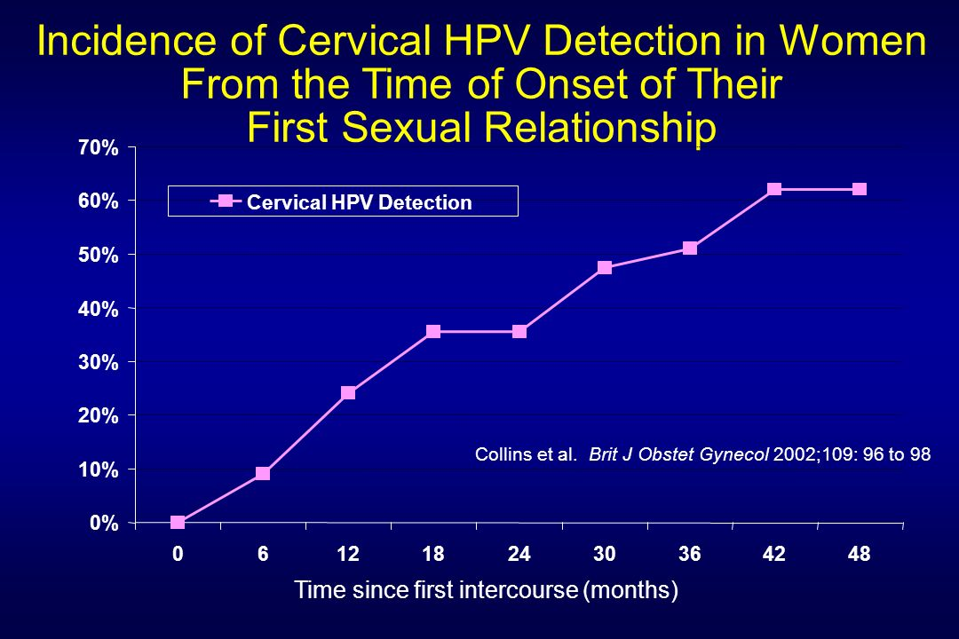 Incidence of Cervical HPV Detection in Women From the Time of Onset of Their First Sexual Relationship