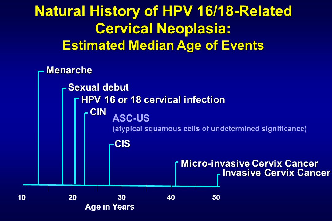 Natural History of HPV 16/18-Related Cervical Neoplasia: