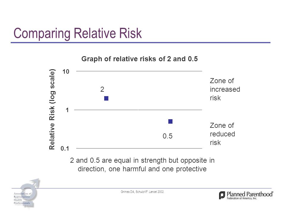 Comparing Relative Risk