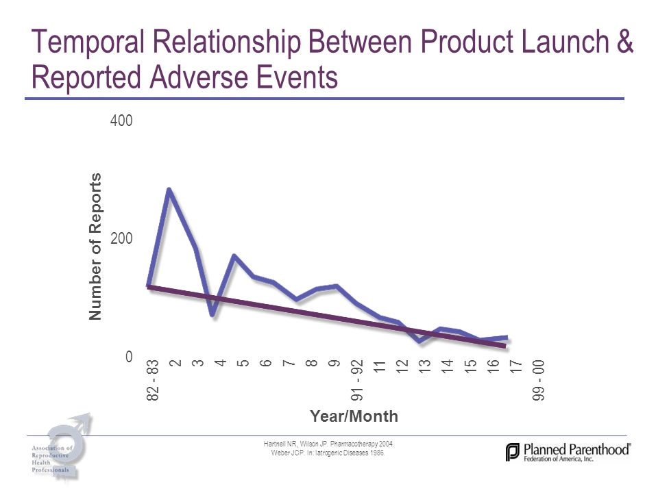 Temporal Relationship Between Product Launch & Reported Adverse Events