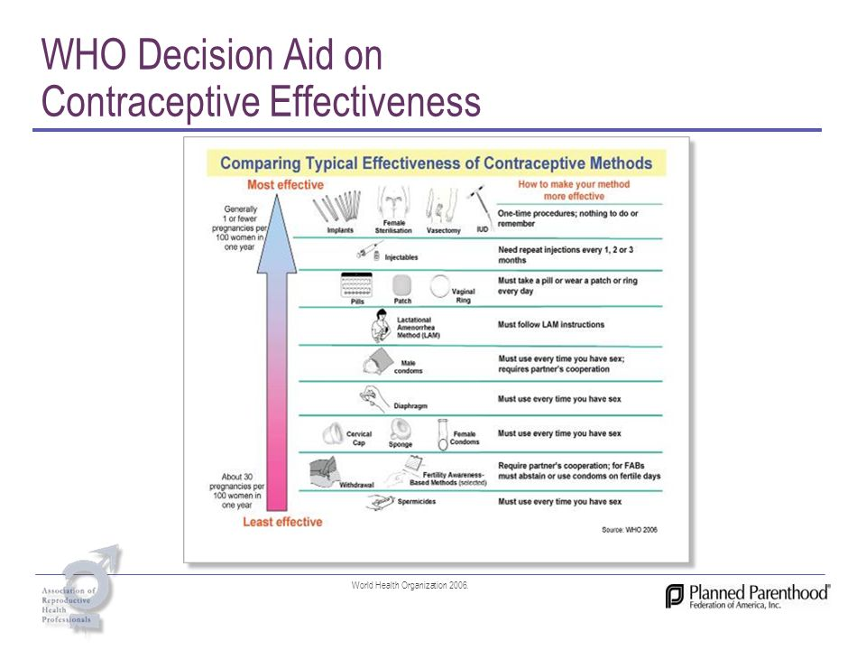 WHO Decision Aid on Contraceptive Effectiveness
