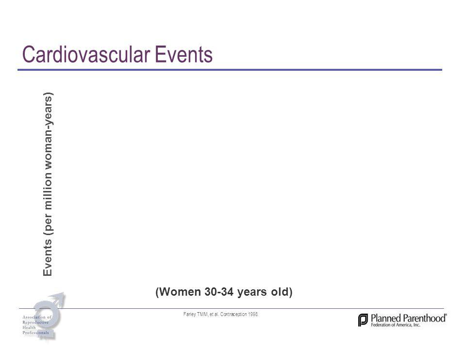 Cardiovascular Events