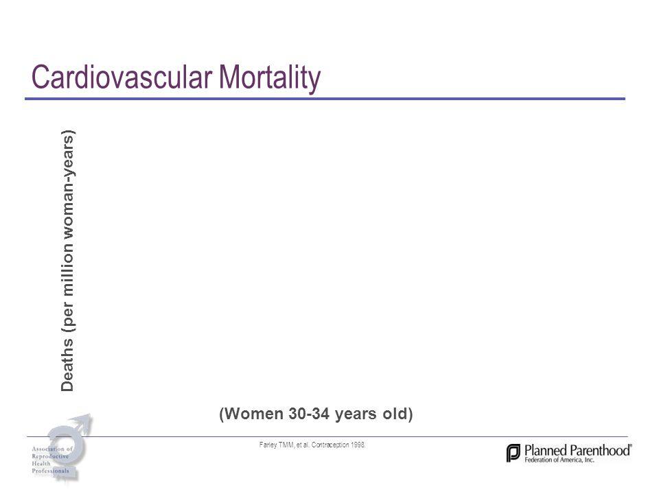 Cardiovascular Mortality