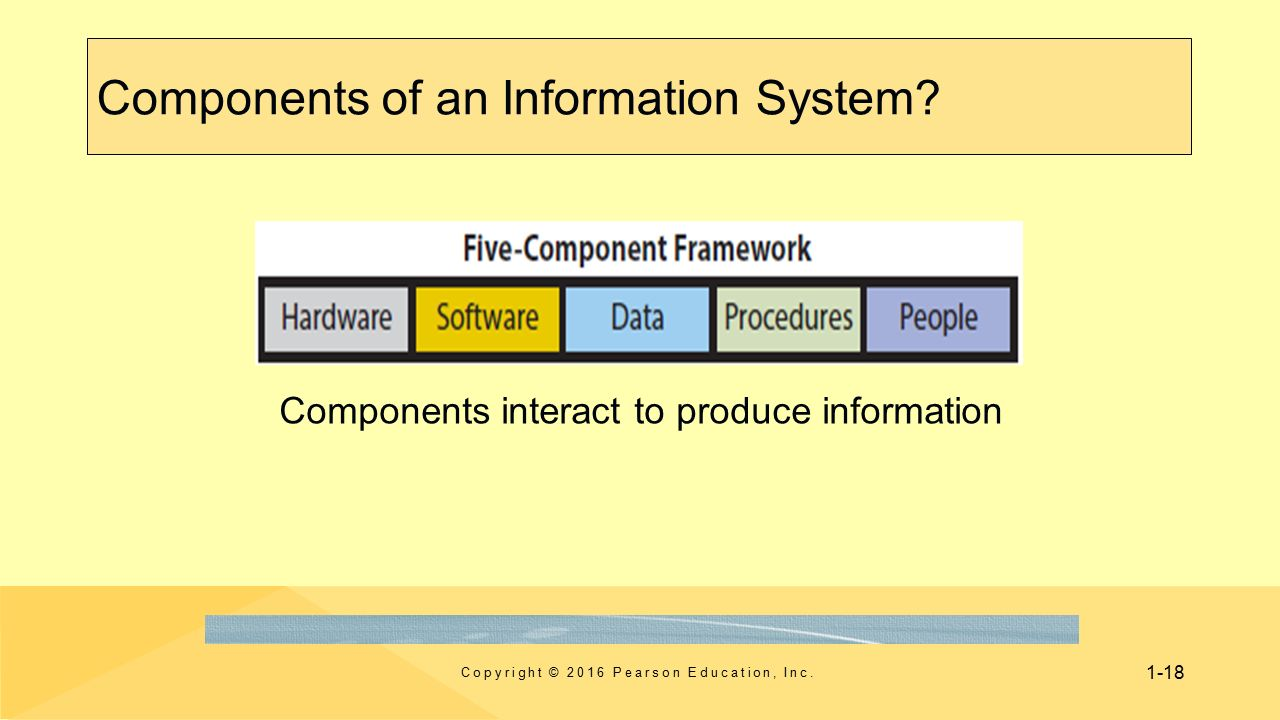components of an information system Information system for human resources management in general the process was used to gather, store, maintain, and modify the system to be accurate, complete information systems can lead to different functionalities effectively, but the administration of the human resources has evolved and.