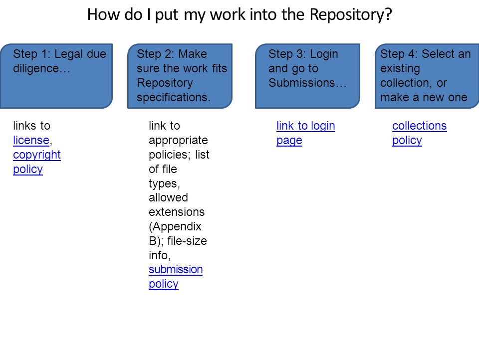 How do I put my work into the Repository