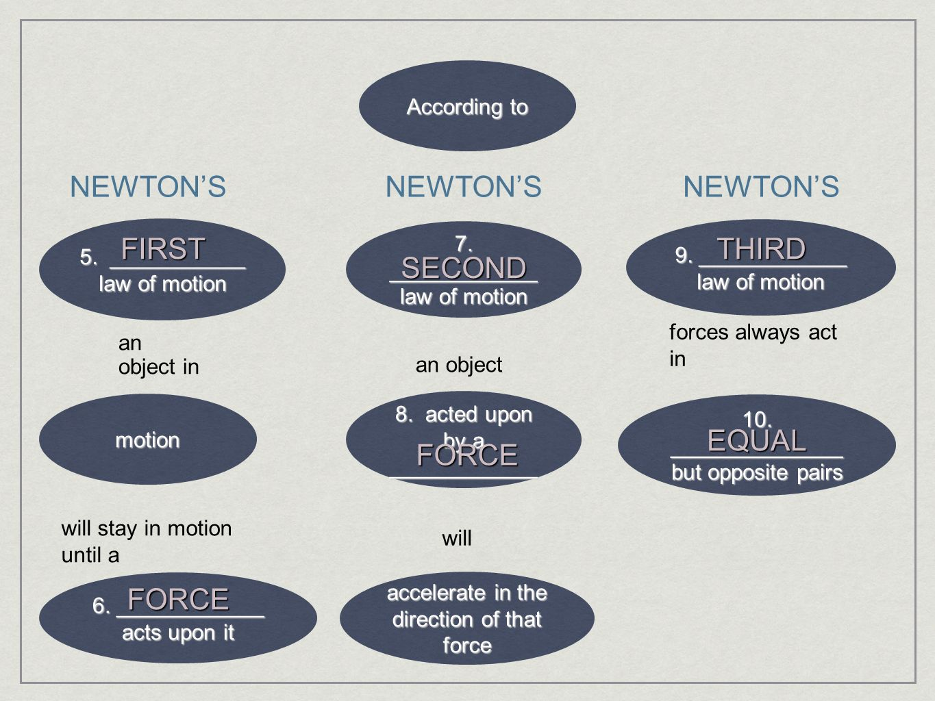 NEWTON'S NEWTON'S NEWTON'S FIRST THIRD SECOND EQUAL FORCE FORCE
