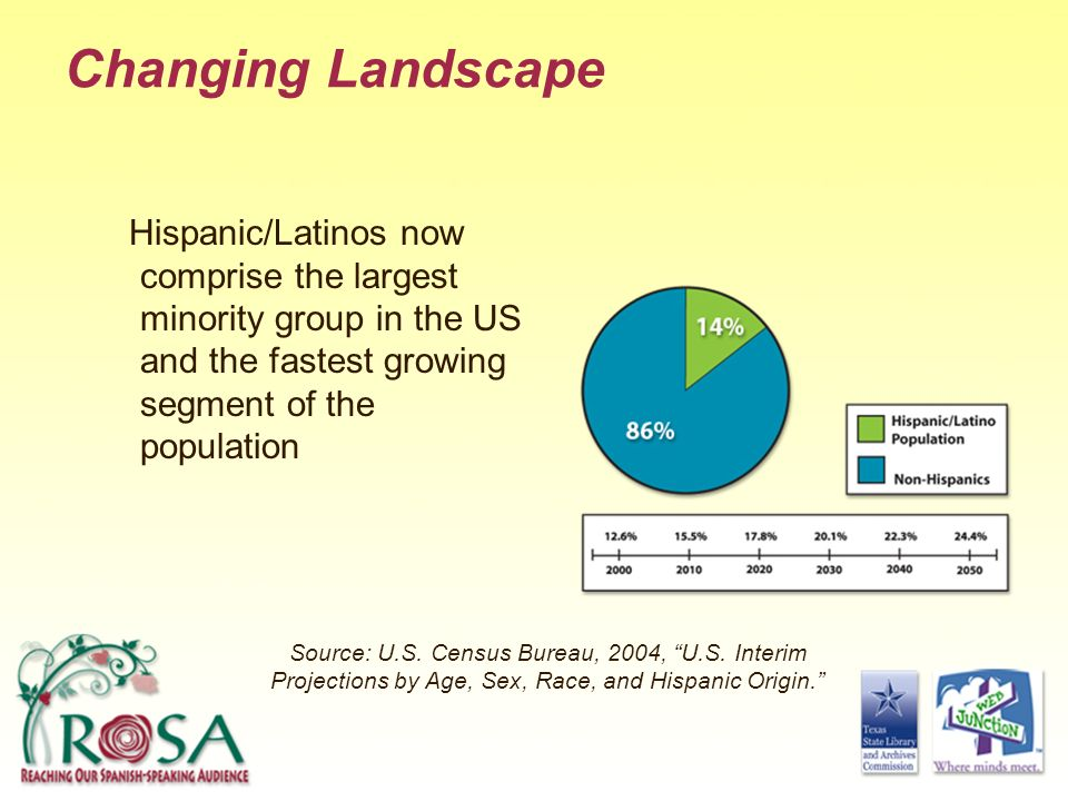 Changing Landscape Hispanic/Latinos now comprise the largest minority group in the US and the fastest growing segment of the population.