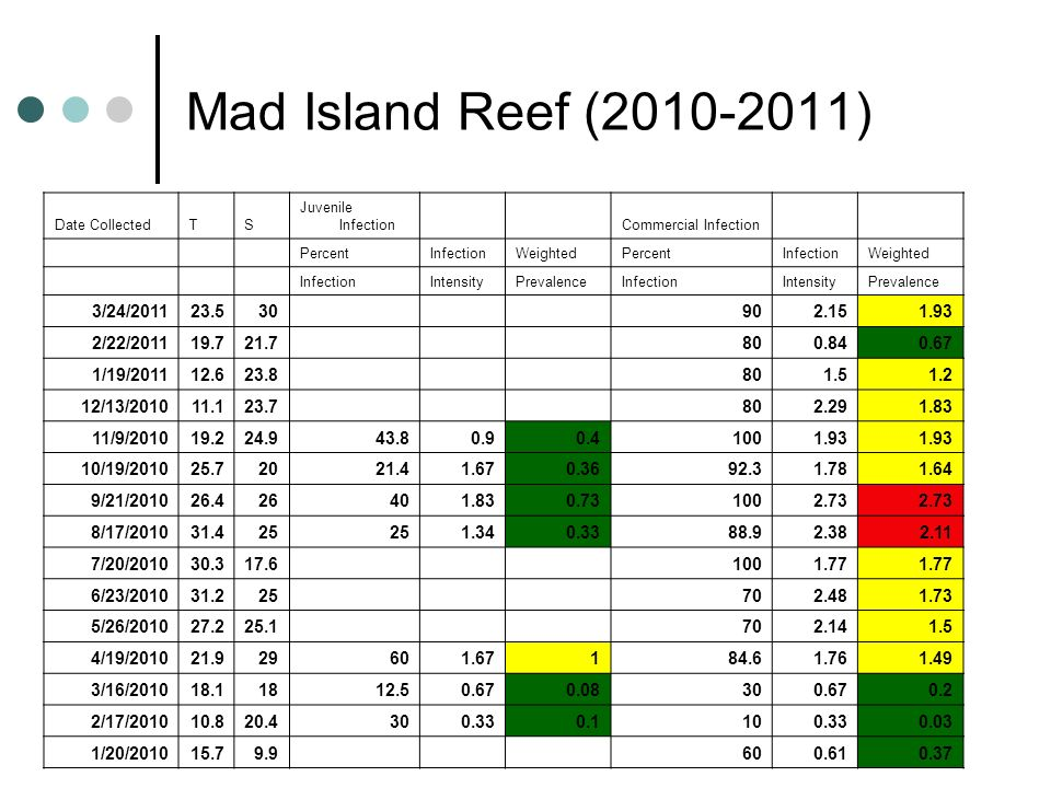 Mad Island Reef (2010-2011) 3/24/2011 23.5 30 90 2.15 1.93 2/22/2011
