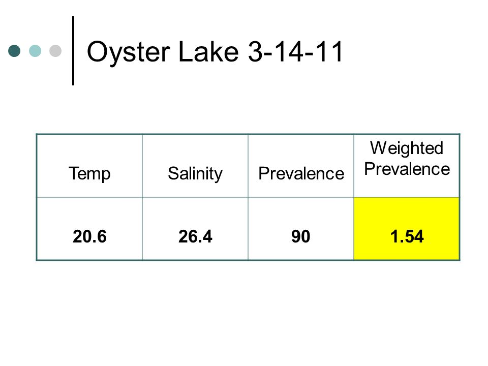 Oyster Lake 3-14-11 Temp Salinity Prevalence Weighted Prevalence 20.6