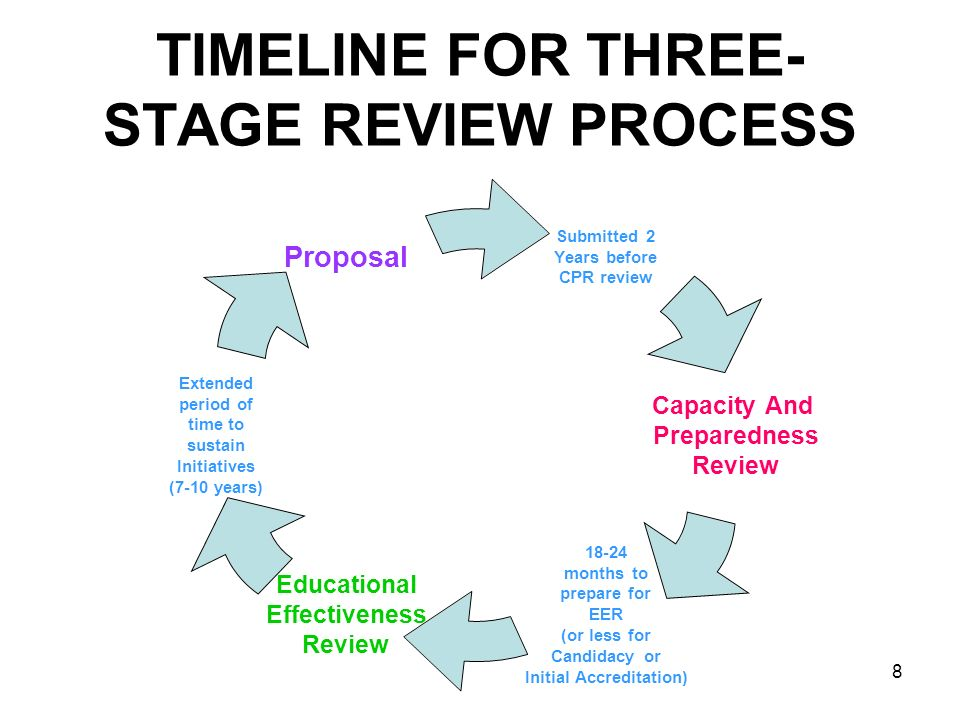 TIMELINE FOR THREE-STAGE REVIEW PROCESS