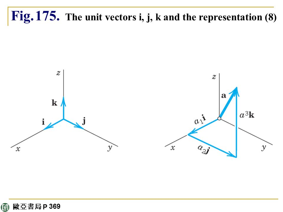 how to find i j and k unit vectors