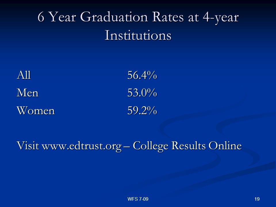 6 Year Graduation Rates at 4-year Institutions