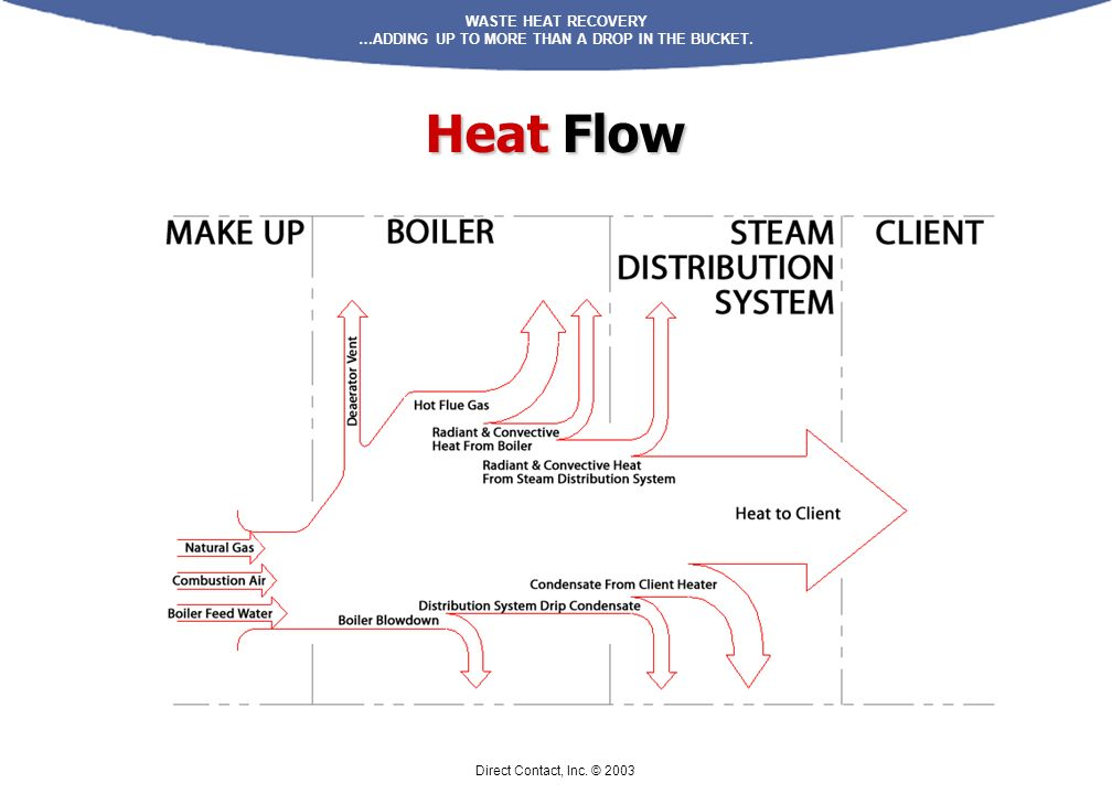 Heat Flow Direct Contact, Inc. © 2003
