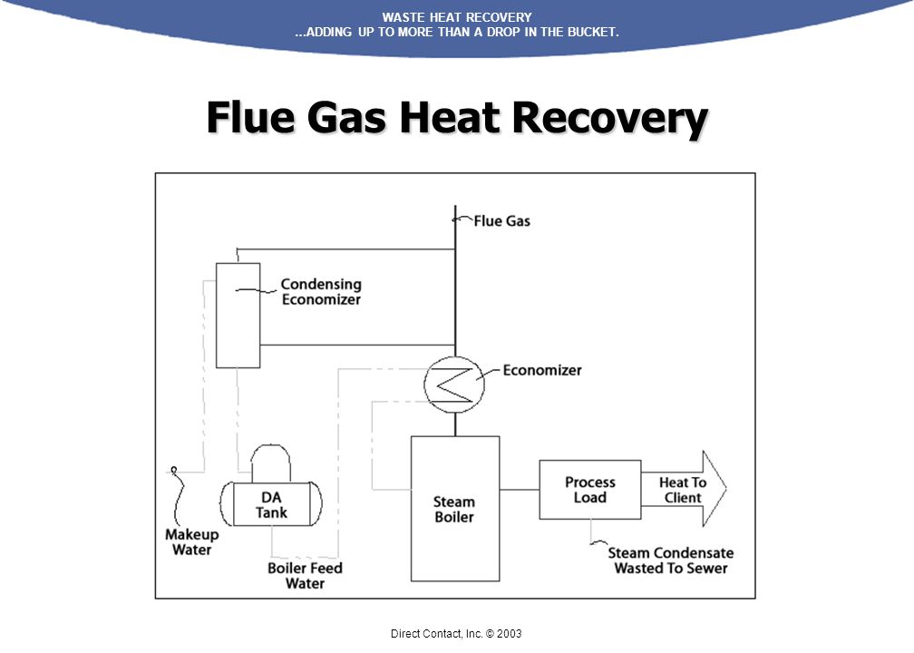 Flue Gas Heat Recovery Direct Contact, Inc. © 2003