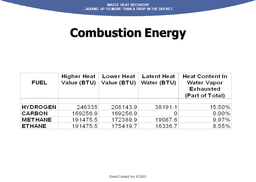 Combustion Energy Direct Contact, Inc. © 2003