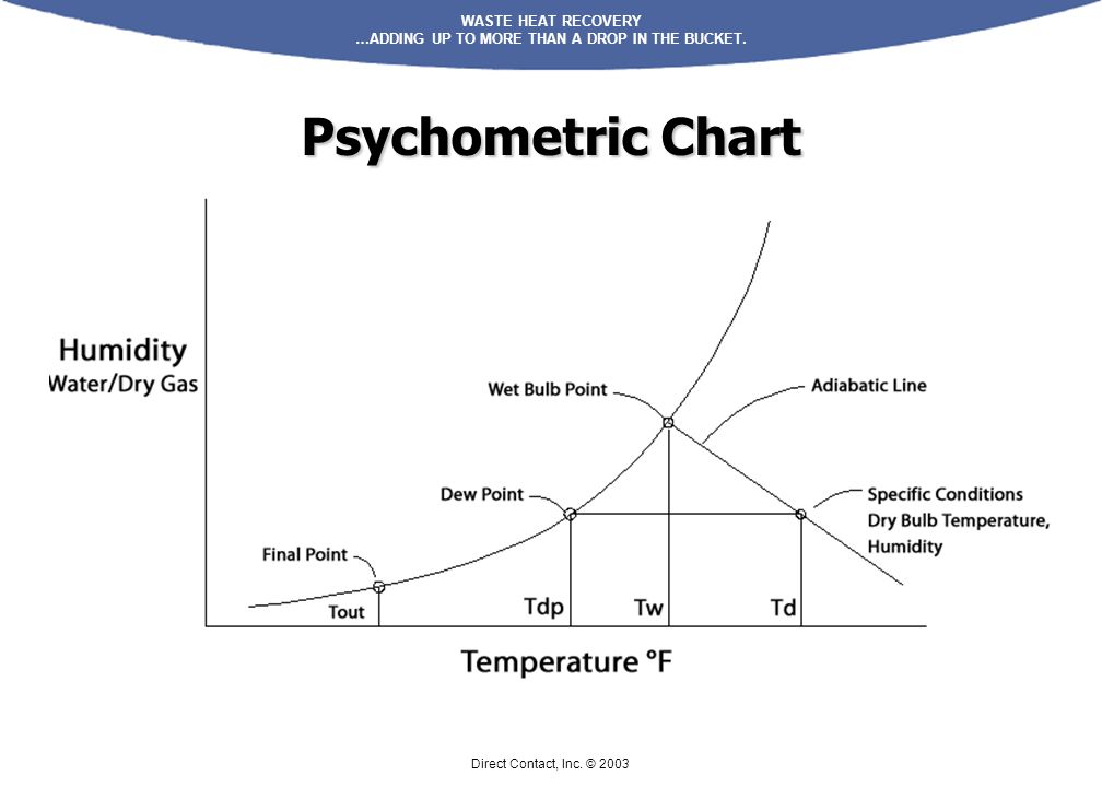 Psychometric Chart Direct Contact, Inc. © 2003