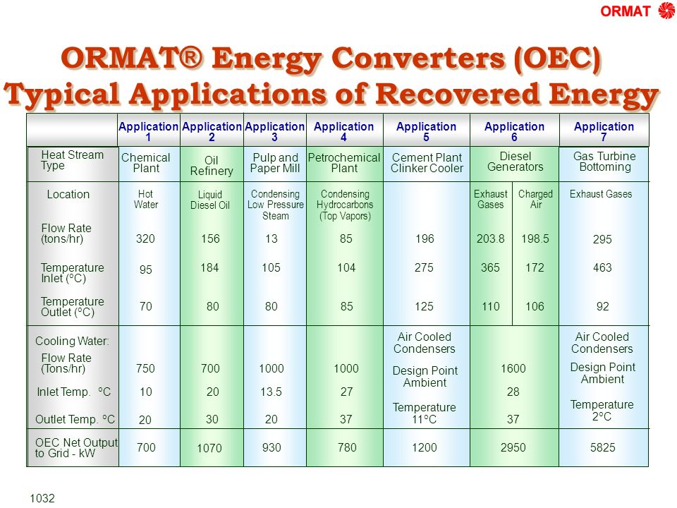 ORMAT® Energy Converters (OEC) Typical Applications of Recovered Energy