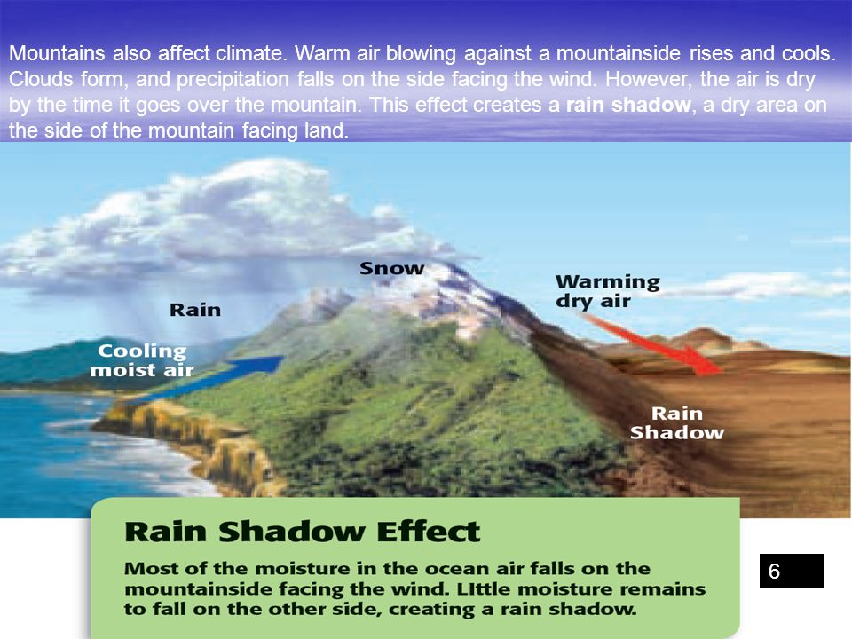 Mountains also affect climate