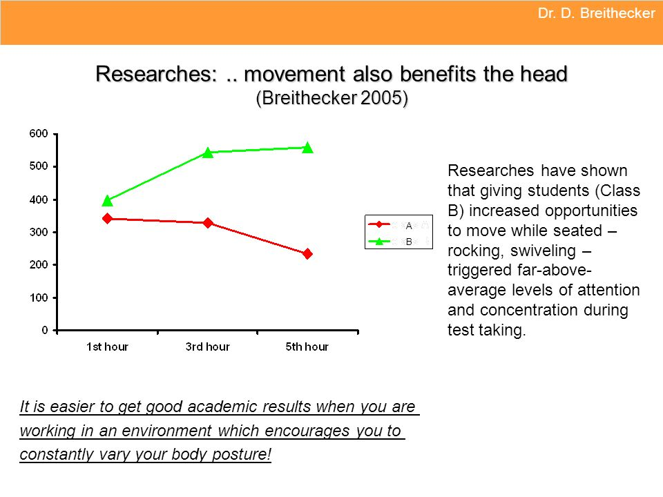 Researches: .. movement also benefits the head (Breithecker 2005)