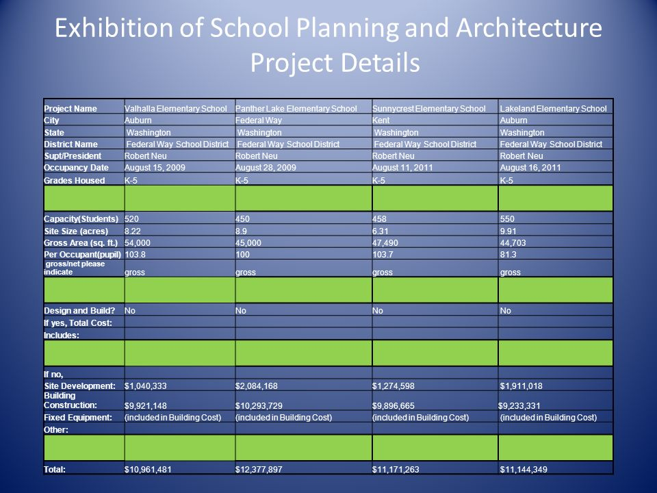 Exhibition of School Planning and Architecture Project Details