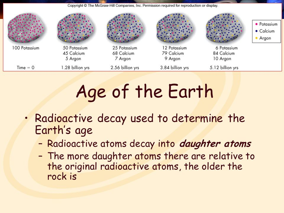 How is radioactive dating used to determine the age of the earth