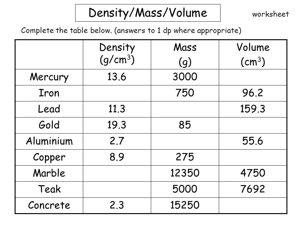 Density Mass Volume Worksheet Worksheets for all | Download and ...