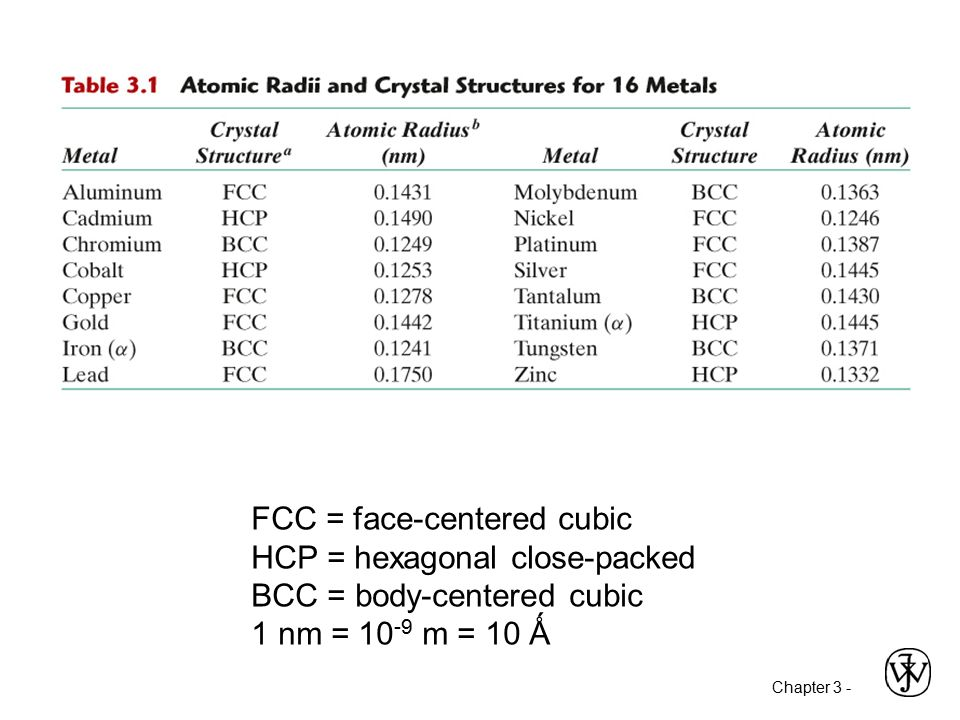 Chapter 3 Structures Of Metals Amp Ceramics Ppt Video