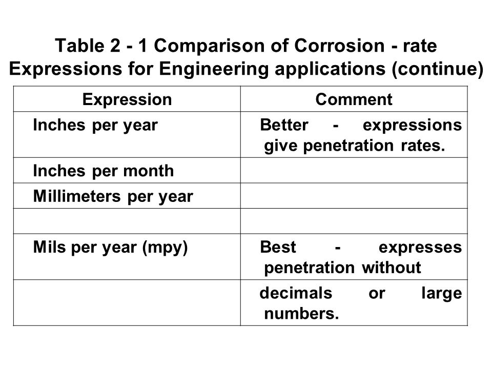 how to find corrision penetration rate