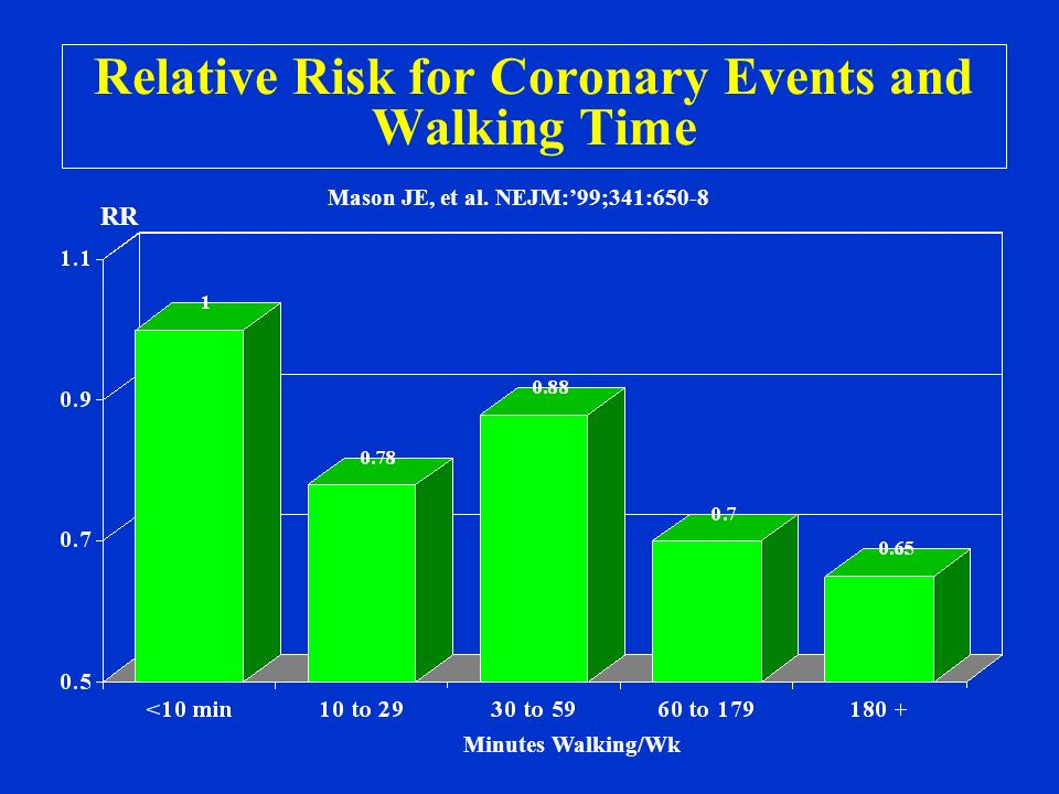 a study on the relationship between physical activities and the risk factors of cardiovascular disea Socioeconomic factors traffic  a systematic review of the relationship between the built environment and physical activity among  physical activity,.