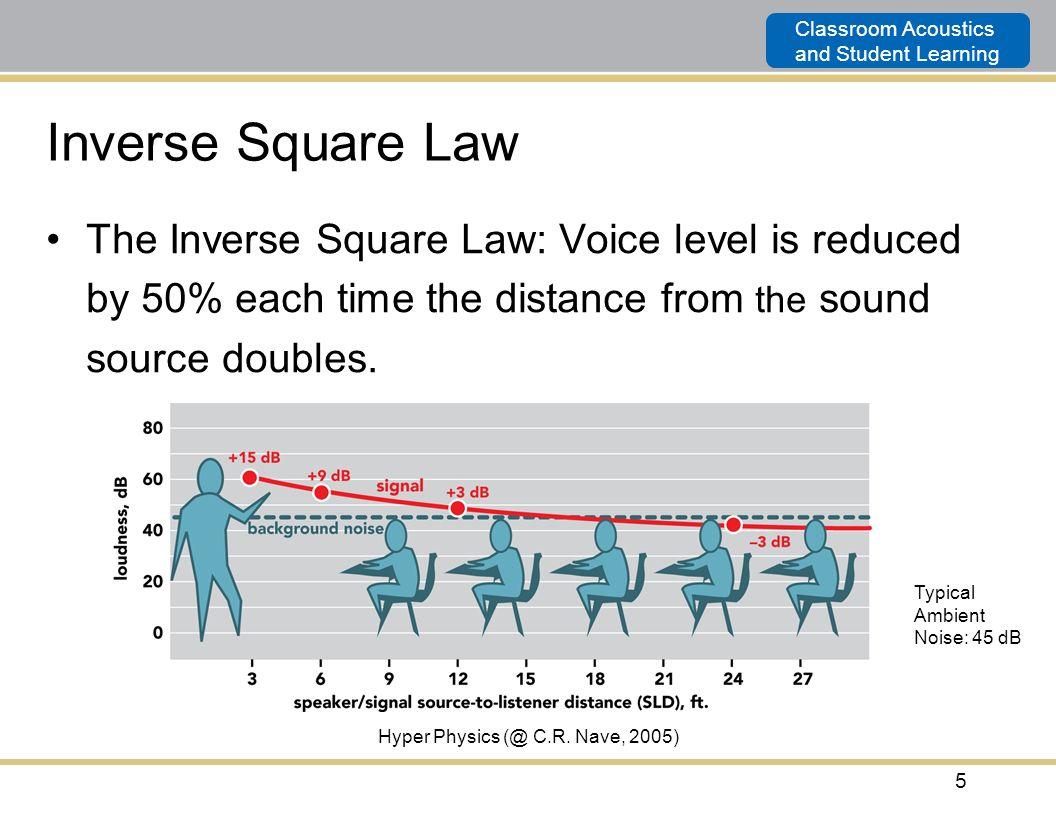 Hyper Physics (@ C.R. Nave, 2005)