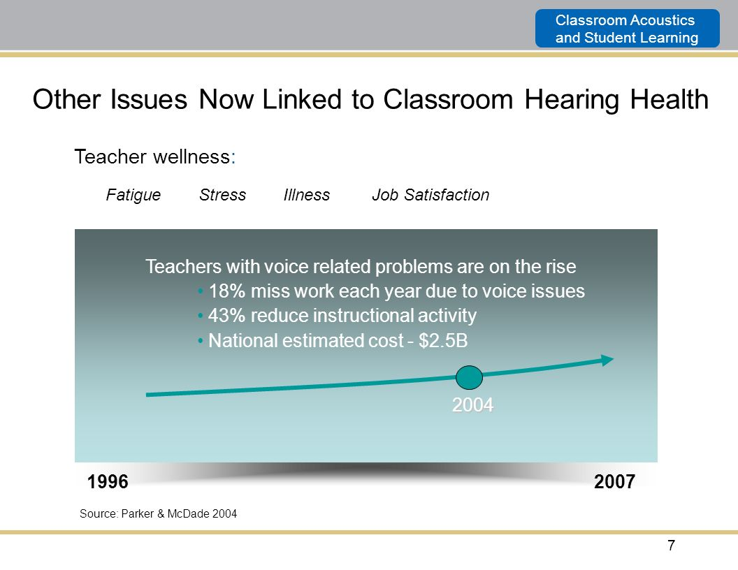 Other Issues Now Linked to Classroom Hearing Health