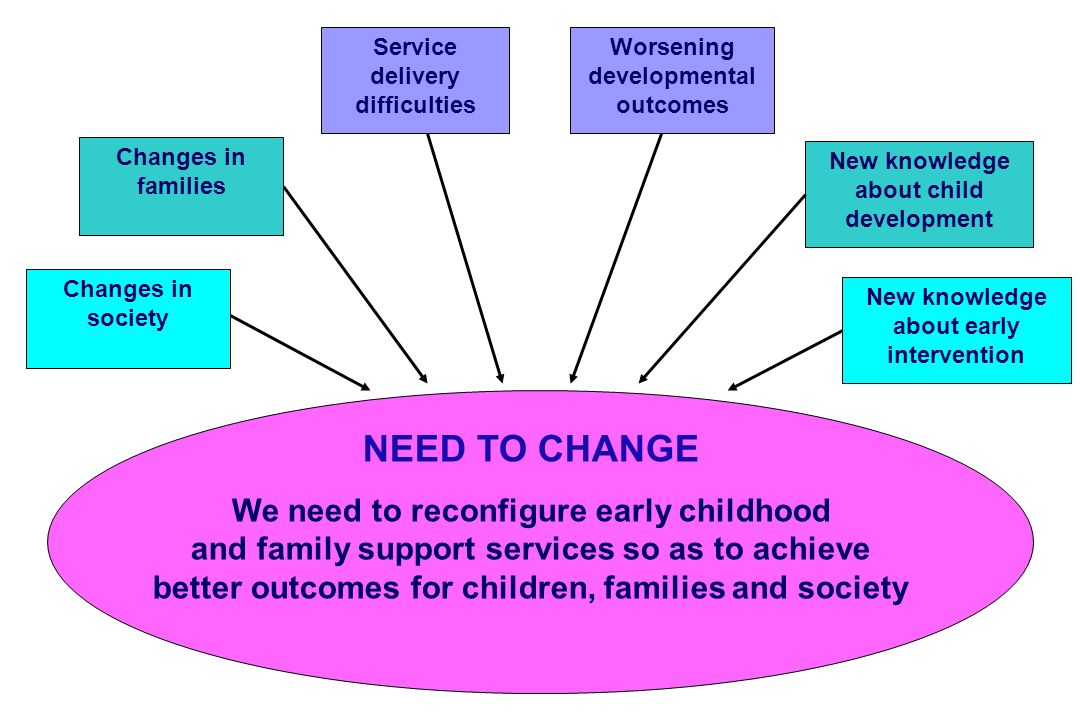 NEED TO CHANGE We need to reconfigure early childhood