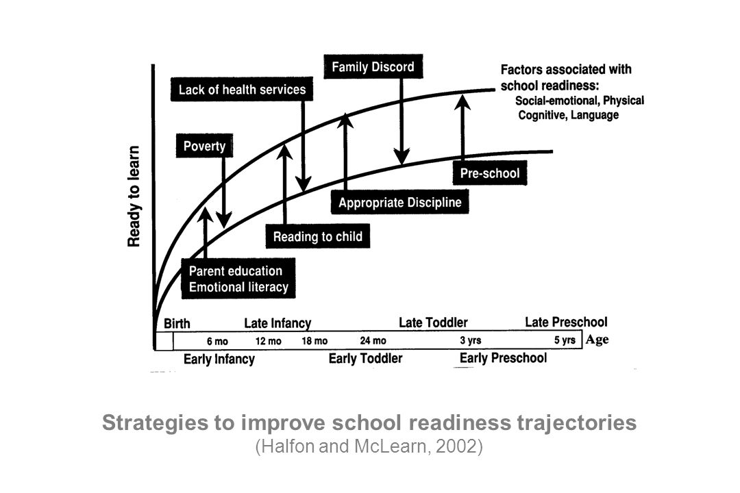Strategies to improve school readiness trajectories