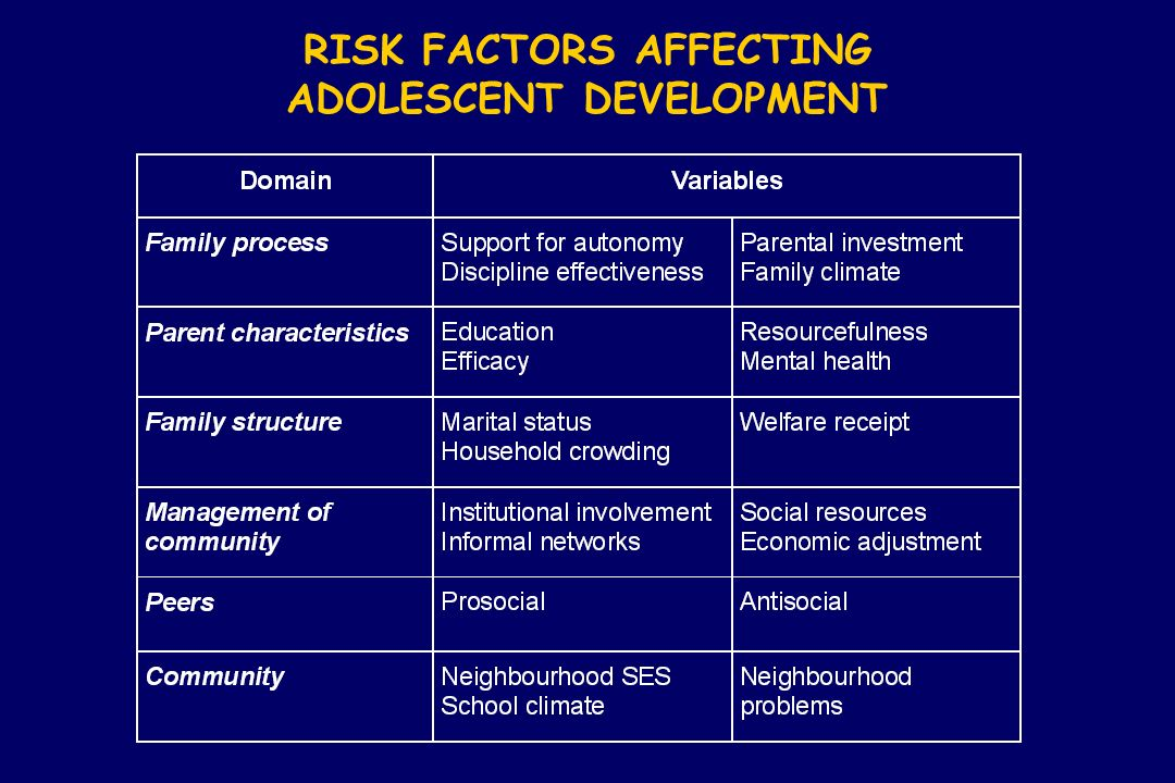 RISK FACTORS AFFECTING ADOLESCENT DEVELOPMENT