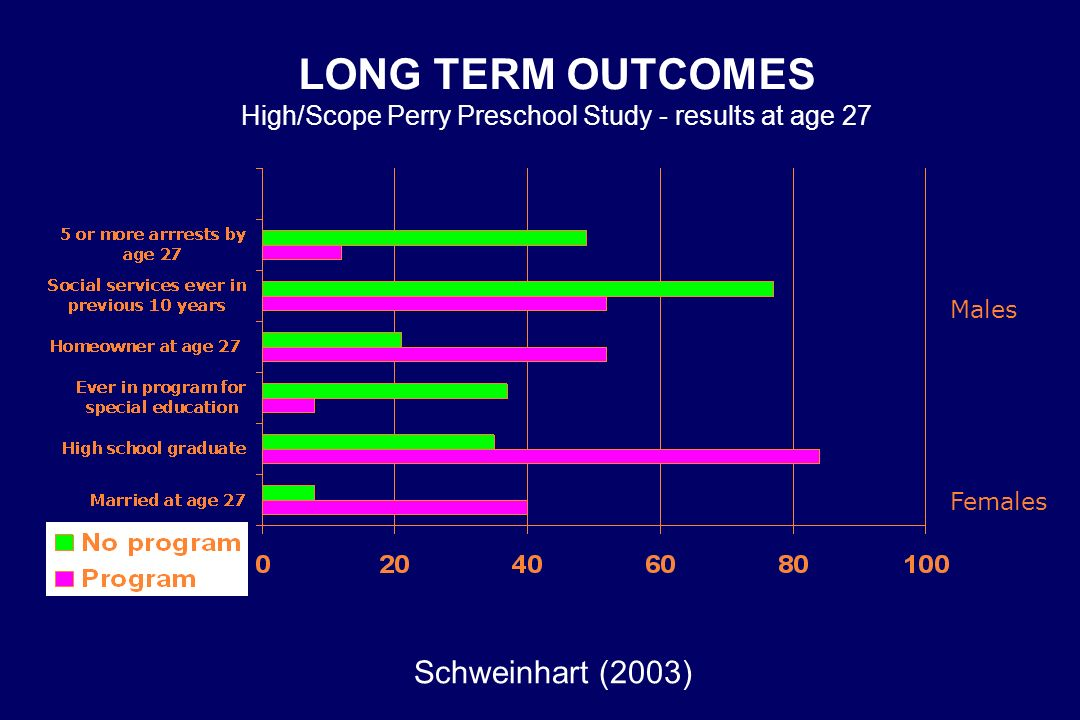 LONG TERM OUTCOMES High/Scope Perry Preschool Study - results at age 27