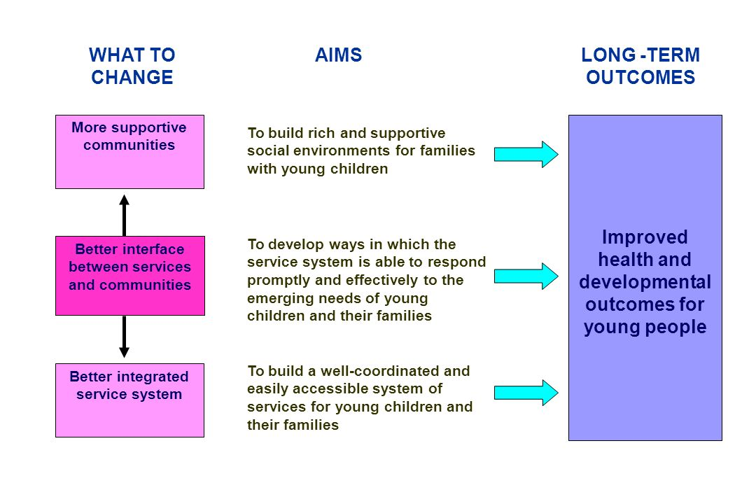Improved health and developmental outcomes for young people