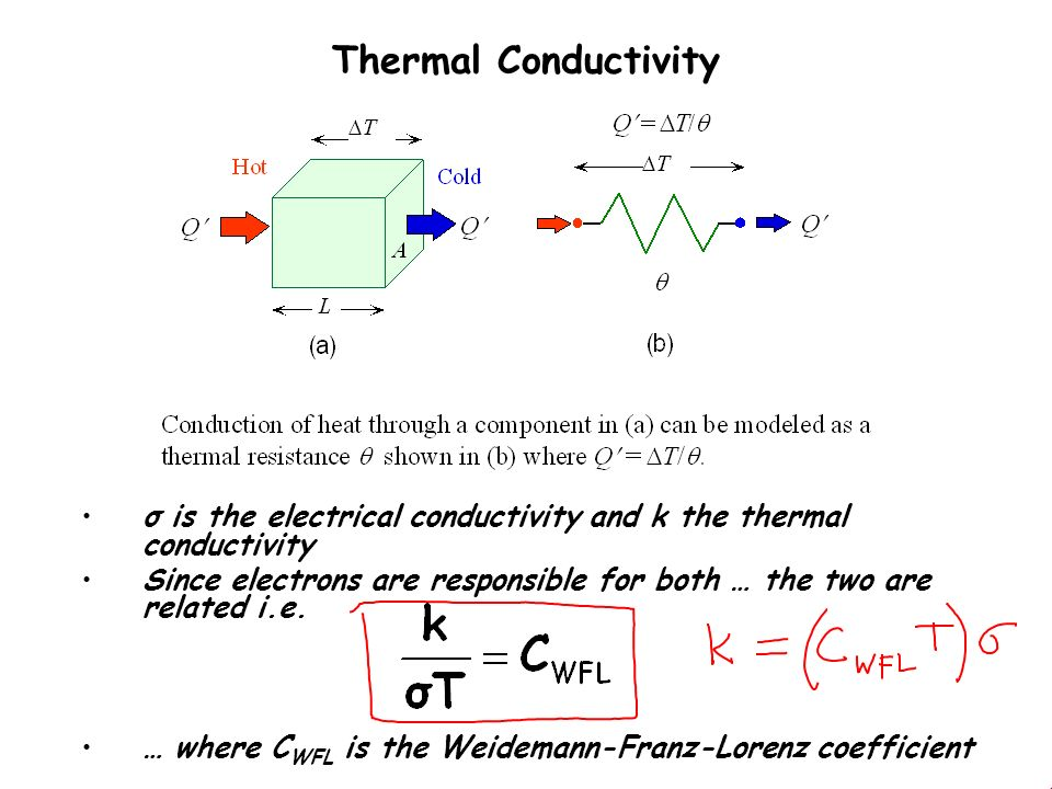 thermal electrical conductivity relationship quotes