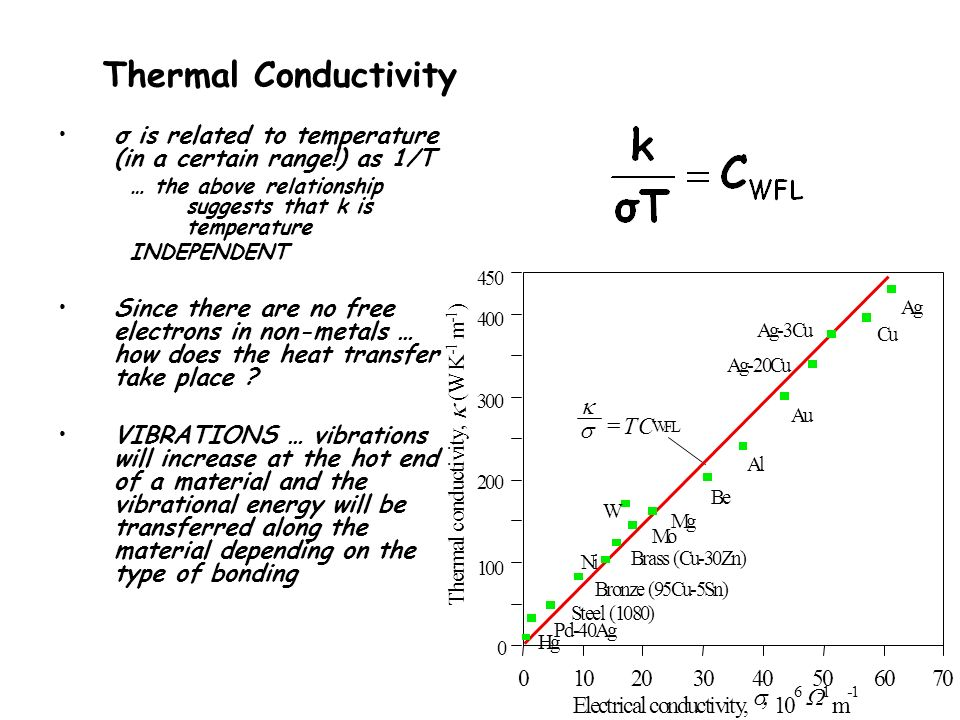 relationship of conductivity and the hall voltage to temperature