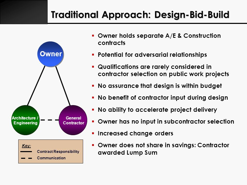 Traditional Approach: Design-Bid-Build