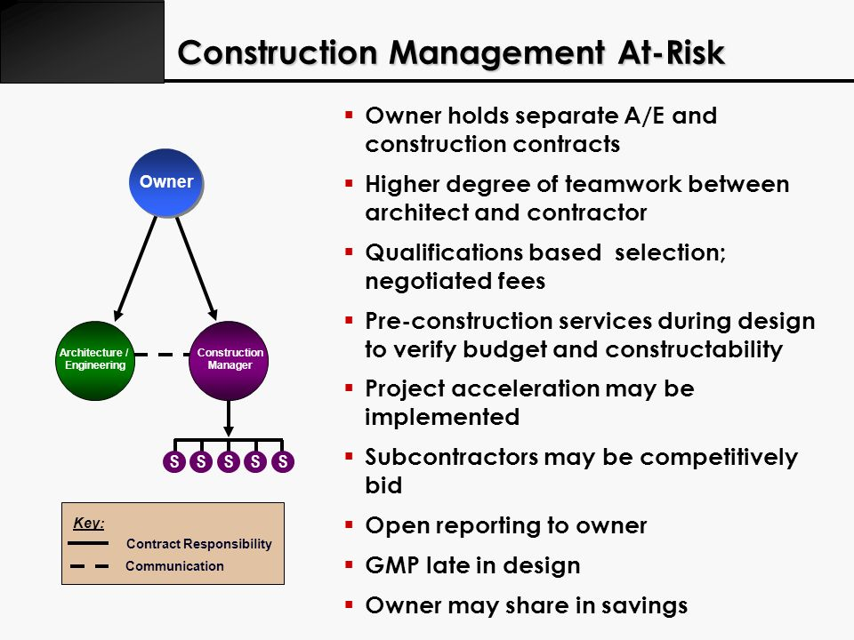 Construction Management At-Risk