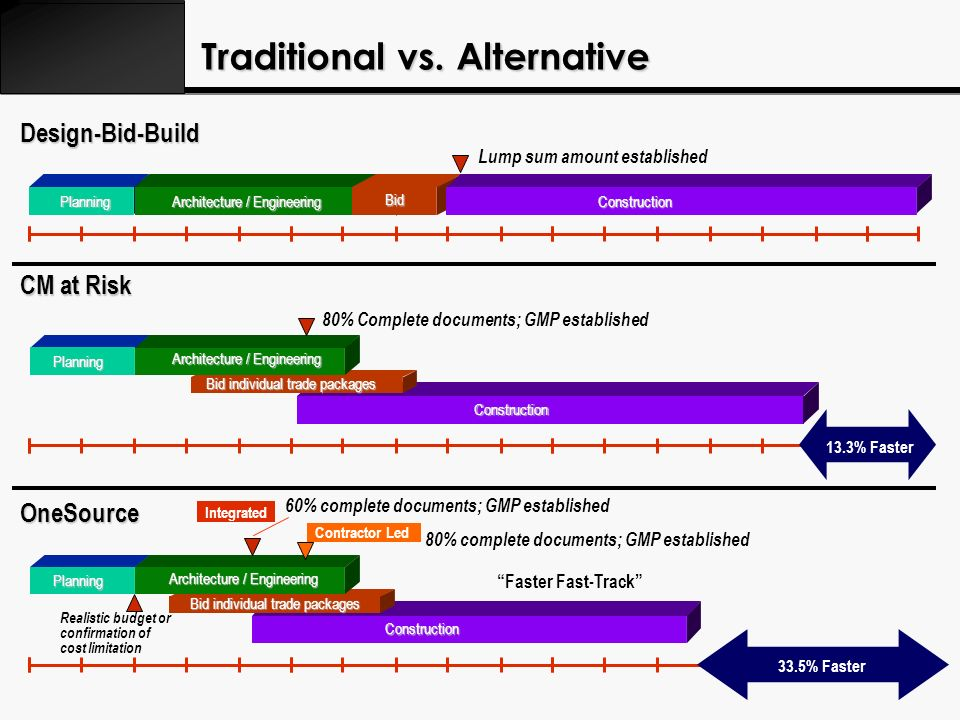 Traditional vs. Alternative