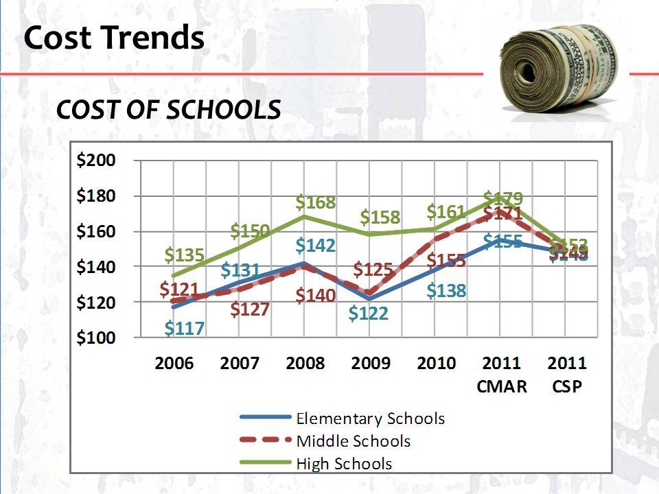 Cost Trends COST OF SCHOOLS