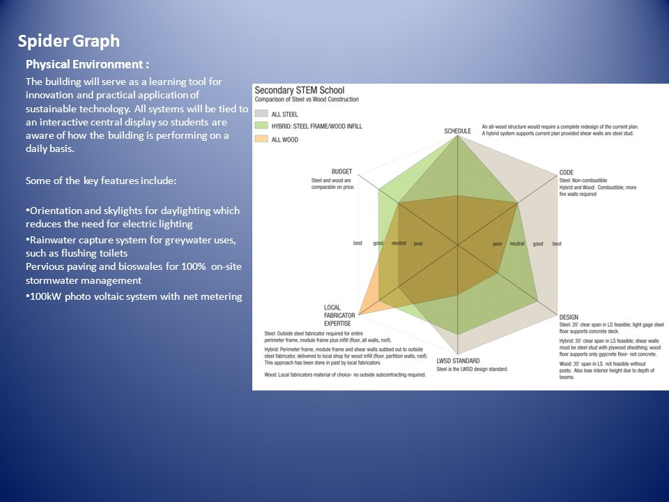 Spider Graph Physical Environment :